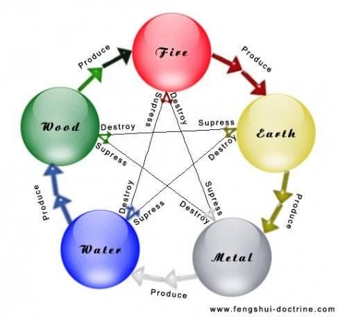 El ciclo constructivo y destructivo de las fuerzas de la Naturaleza
